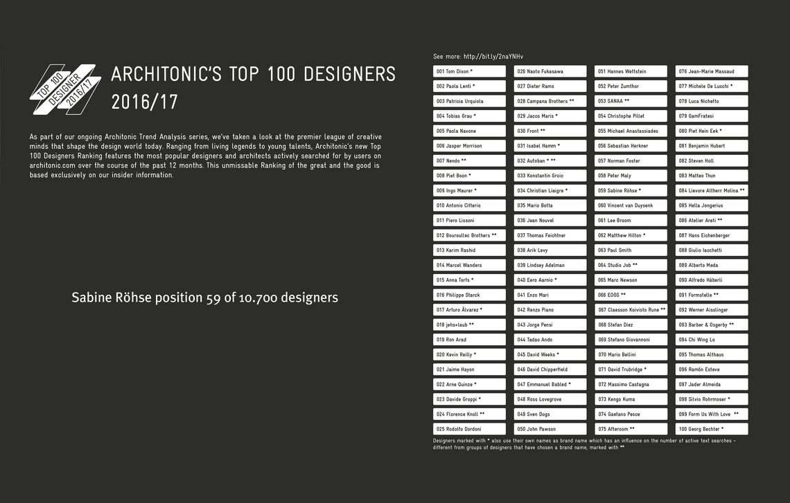 Architonic TOP 100 DESIGNERS 2016/17, Sabine Röhse position 59 of 10.700 designers
